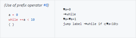 while-loop with prefix operator